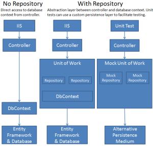 windows-live-writer_8c4963ba1fa3_ce3b_repository_pattern_diagram_1df790d3-bdf2-4c11-9098-946ddd9cd884